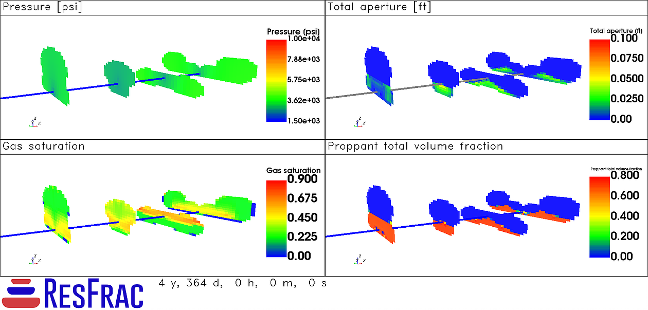 The figures below show the distribution of pressure, aperture, proppant, and gas saturation in the fractures at the end of five years.