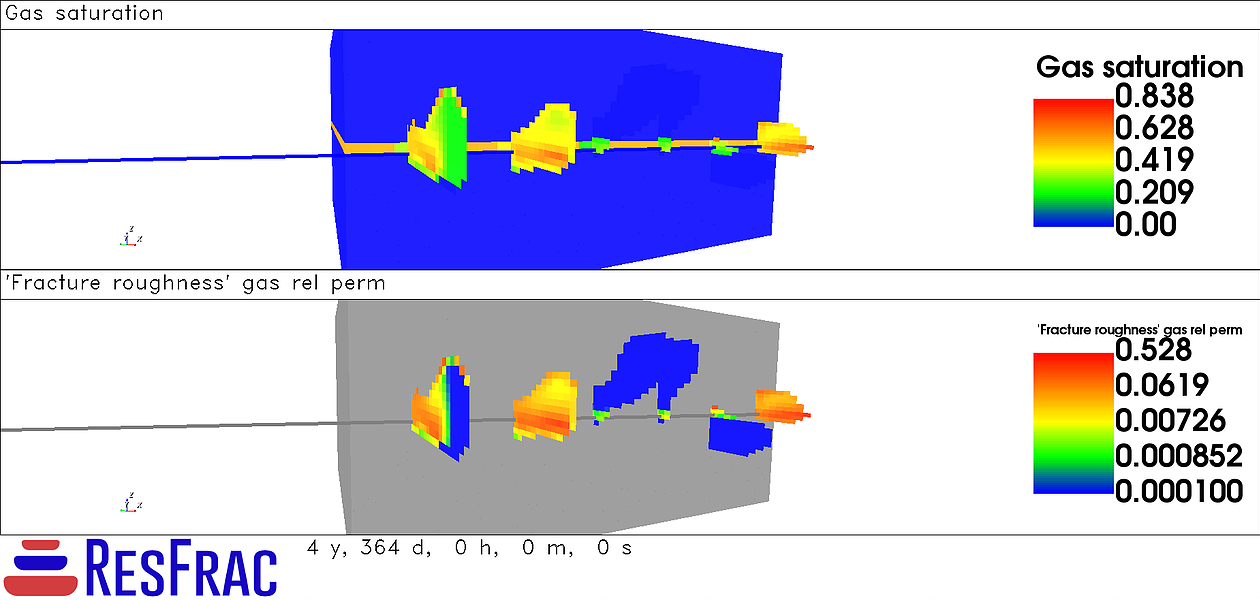 The figure below shows gas relative permeability in the simulation with six clusters.