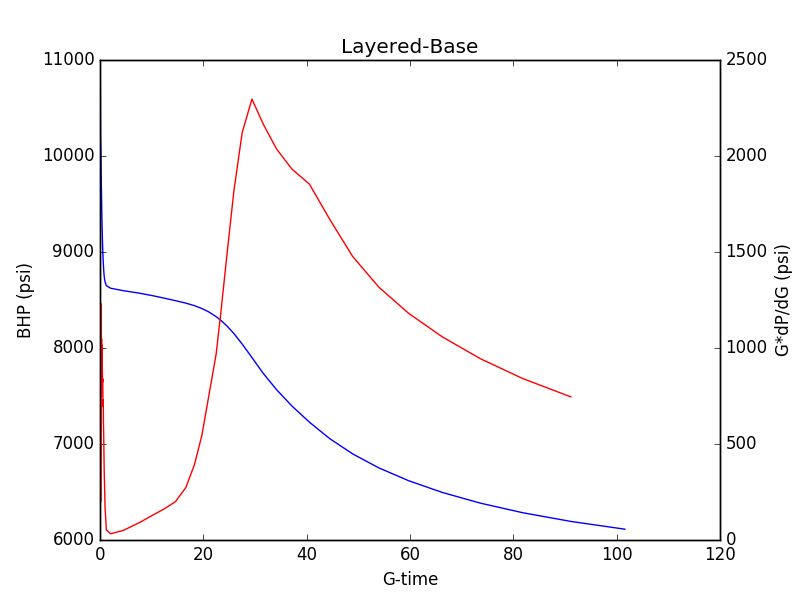 The figure below shows the G-function plot from the baseline simulation.