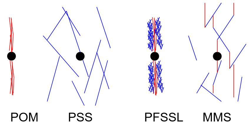 Mechanisms of stimulation
