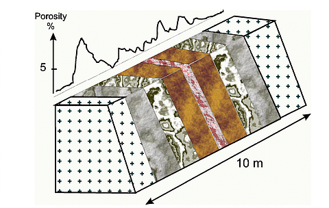 Figure from Genter et al. (2000). Schematic of a fault zone at the Soultz EGS project. Large-scale fault zones like this can be effectively shear stimulated.