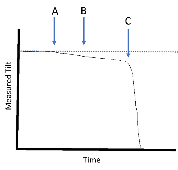 The figure from Craig et al. (2017) also shows the concurrent fluid pressure, but I have shown only the tilt for clarity.