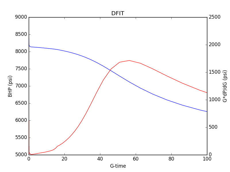 G-function plot of a typical DFIT.