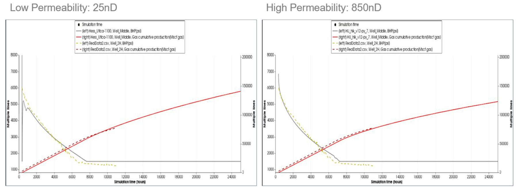 Results from the ResFrac DFIT Study Profoundly Impact on Well and Cluster Spacing in Gas Shale