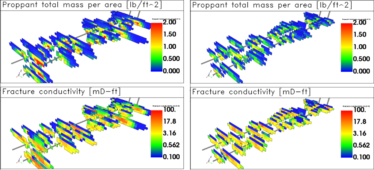 Fracture length and conductivity