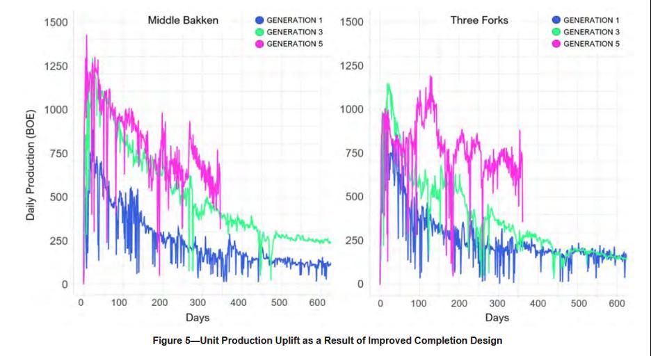 Figure 1: Evolution of well performance over time in the Bakken (Bommer et al., 2020)