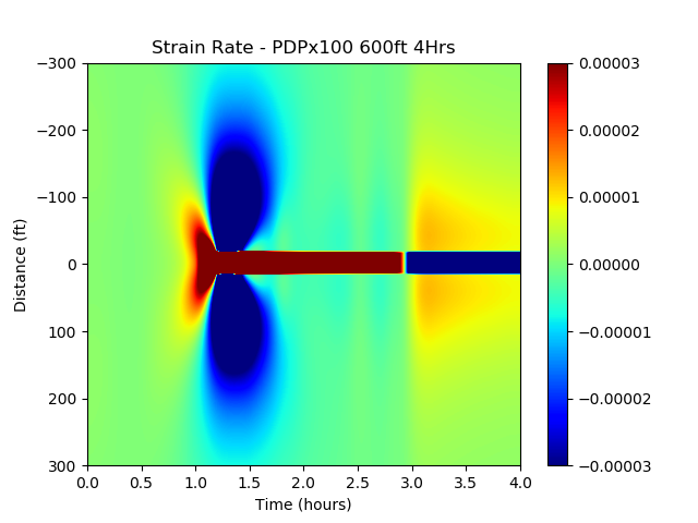 ResFrac simulated fiber strain rate measurement at an offset well as a fracture approaches, crosses, and closes