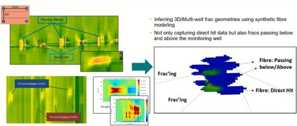 Inferring 3d/multiwell frac geometries using synthetic fibre modleing